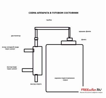 Самогонный апарат схемма домашняя пивоварня во владимире
