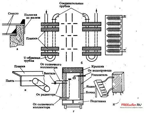 Батареи для дома своими руками пошаговая инструкция
