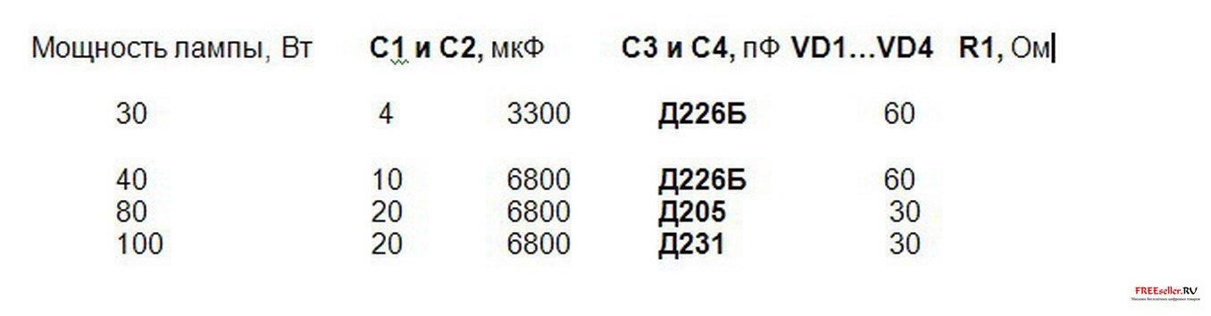В схеме используются следующие радиодетали.  Конденсаторы С1 и С2 - бумажные или металлобумажные типа МБГ, КБГ, КБЛП...