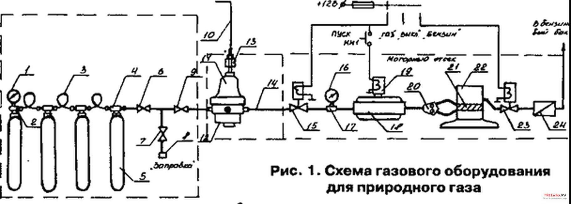 На рис. 1 изображена схема газового оборудования для природного газа.  Природный газ хранится в баллонах (5)...