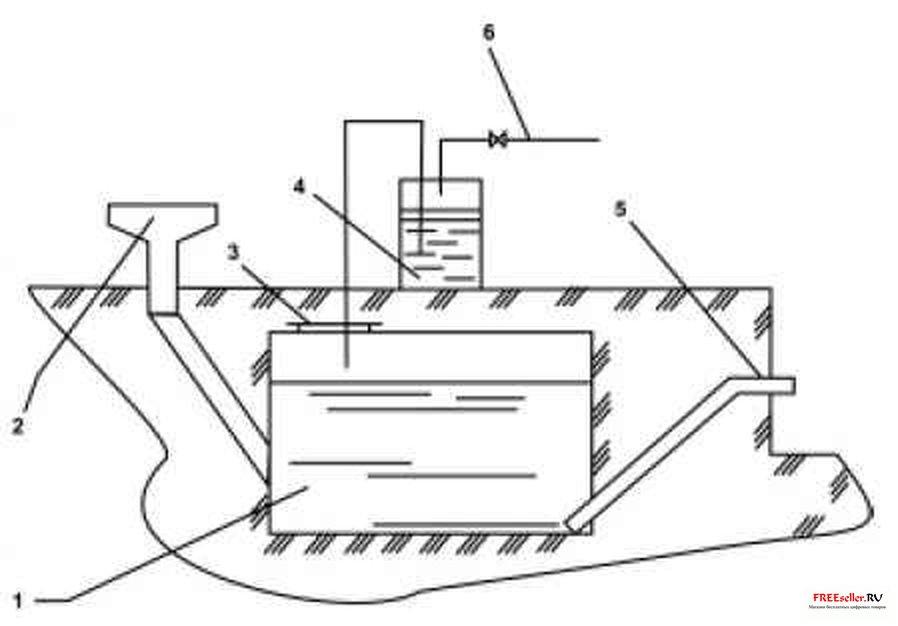 Схема простейшей биогазовой установки с ручной загрузкой без перемешивания и без подогрева сырья в реокторе.