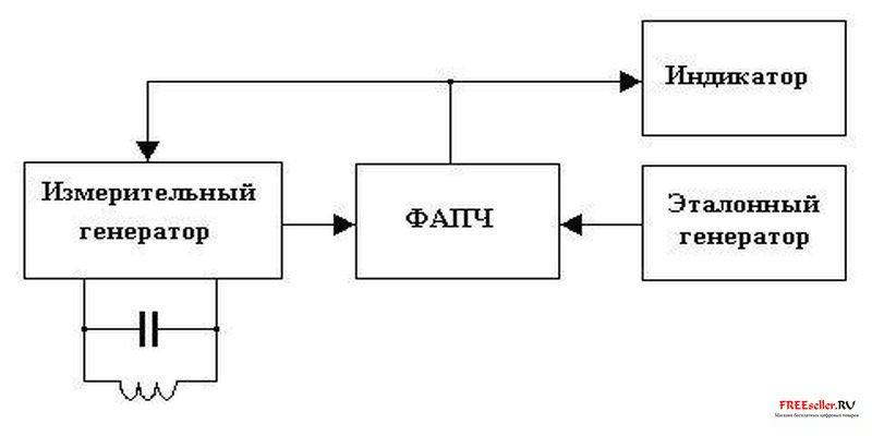 Структурная схема PLL