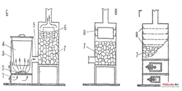 Самодельная печь каменка