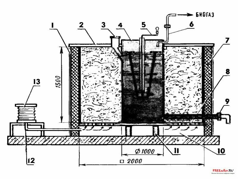 Биогазовая установка своими
