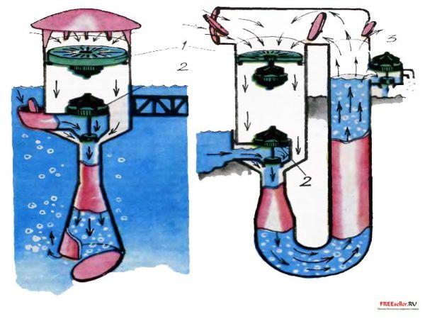 Как сделать гидротурбину