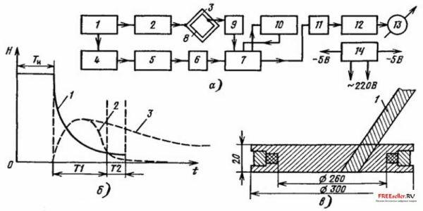 Металлоискатель работает следующим образом.  Задающий генератор излучает импульс длительностью Ти (рис. 27, б)...