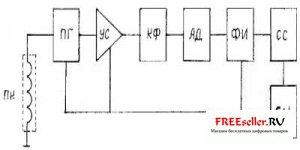 Схема простого металлоискателя | Схема