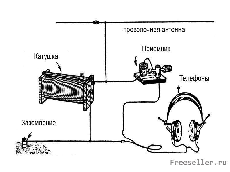 Простейший радиоприемник своими руками