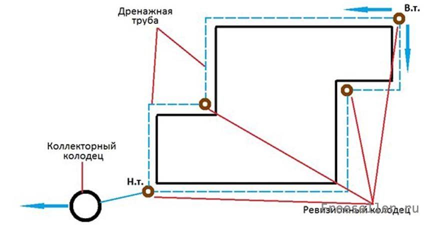 Дренаж фундамента - основа долговечности конструкции